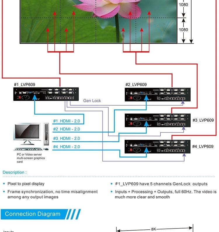 video processor 3
